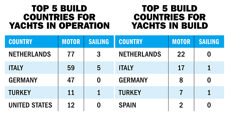 top5_builders_yacht_in_operation-and-in-build_
